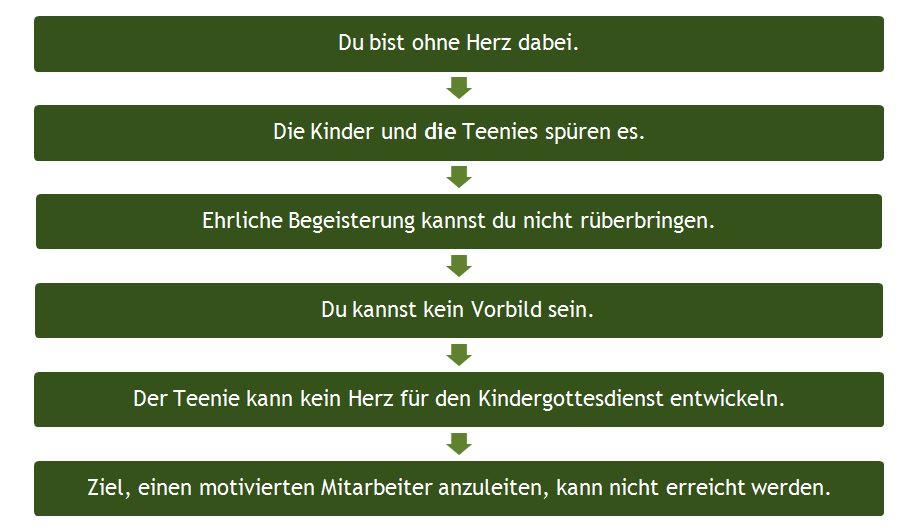 Teens_Anleitungs-Check Ohne Herz